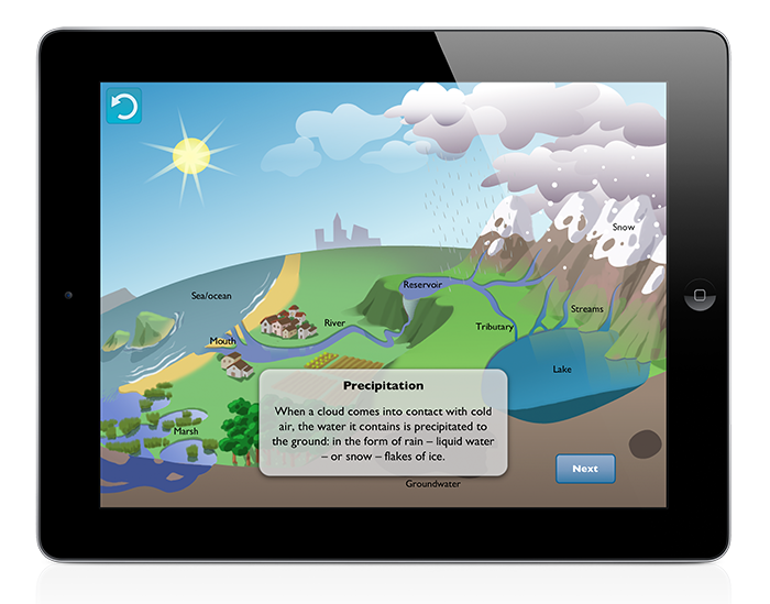Water Cycles for iPad and iPhone - isygames